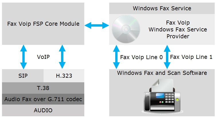 Fax Voip Windows Fax Service Provider (FSP)
