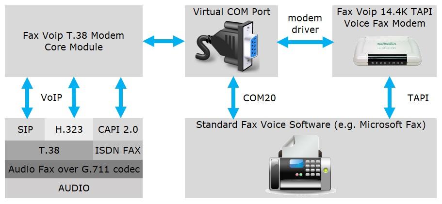 Fax Voip - virtual T38 Fax & Voice modem for SIP / H 323